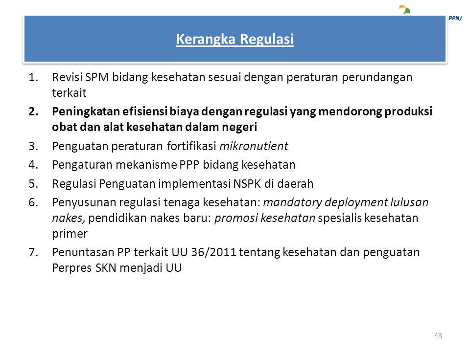 1.Revisi SPM bidang kesehatan sesuai dengan peraturan perundangan terkait 2.Peningkatan efisiensi biaya dengan regulasi yang mendorong produksi obat d