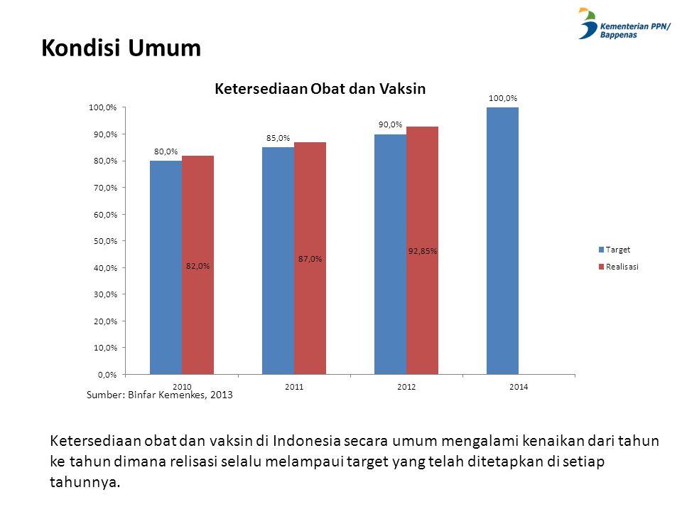 Kondisi Umum Ketersediaan obat dan vaksin di Indonesia secara umum mengalami kenaikan dari tahun ke tahun dimana relisasi selalu melampaui target yang