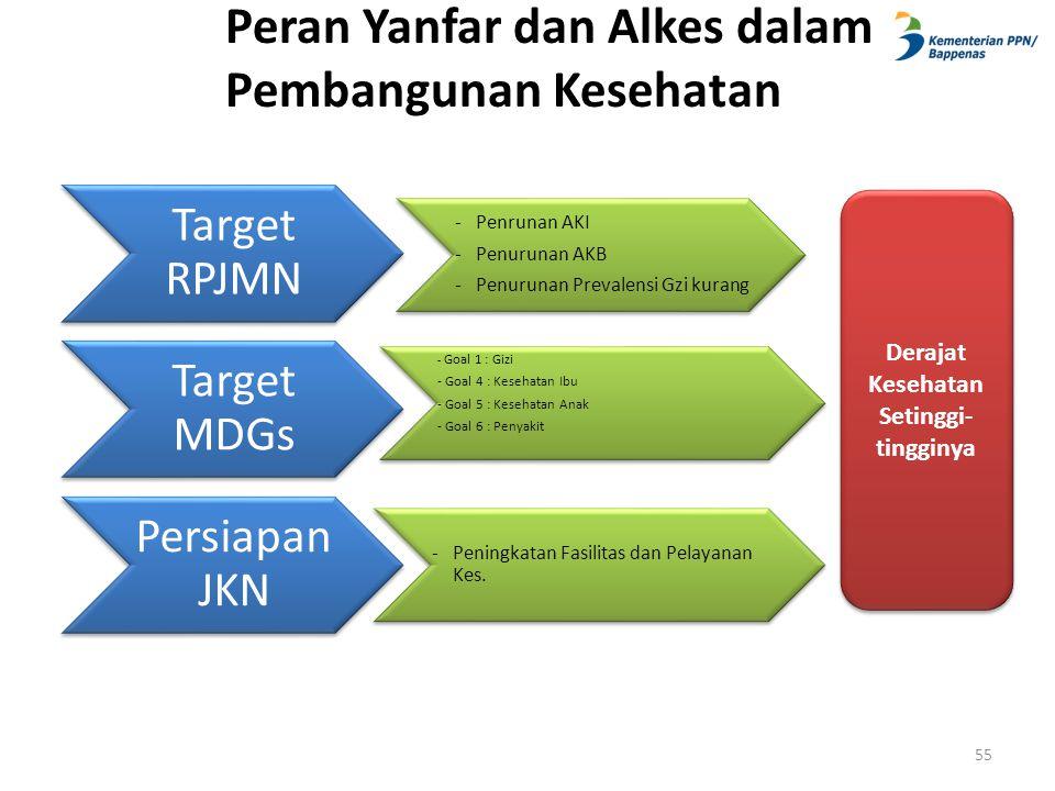 Peran Yanfar dan Alkes dalam Pembangunan Kesehatan Target RPJMN - Penrunan AKI - Penurunan AKB - Penurunan Prevalensi Gzi kurang Target MDGs - Goal 1