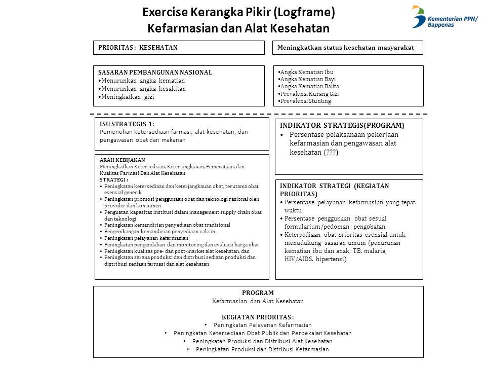 Exercise Kerangka Pikir (Logframe) Kefarmasian dan Alat Kesehatan ISU STRATEGIS 1: Pemenuhan ketersediaan farmasi, alat kesehatan, dan pengawasan obat