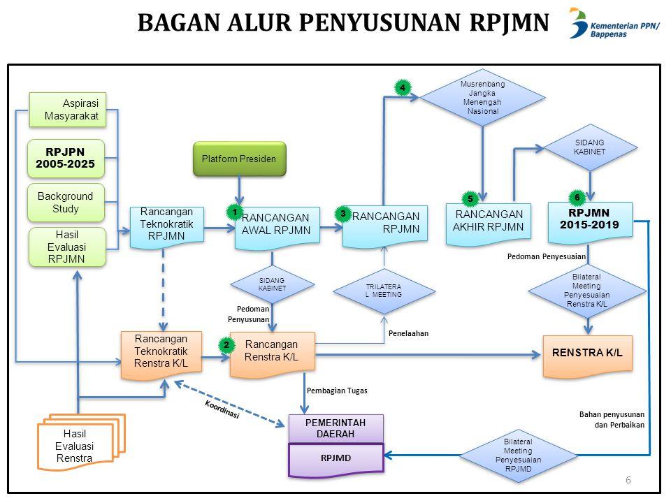 Platform Presiden RENSTRA K/L Rancangan Renstra K/L Pedoman Penyesuaian 4 Hasil Evaluasi Renstra RPJPN 2005-2025 Hasil Evaluasi RPJMN Aspirasi Masyara