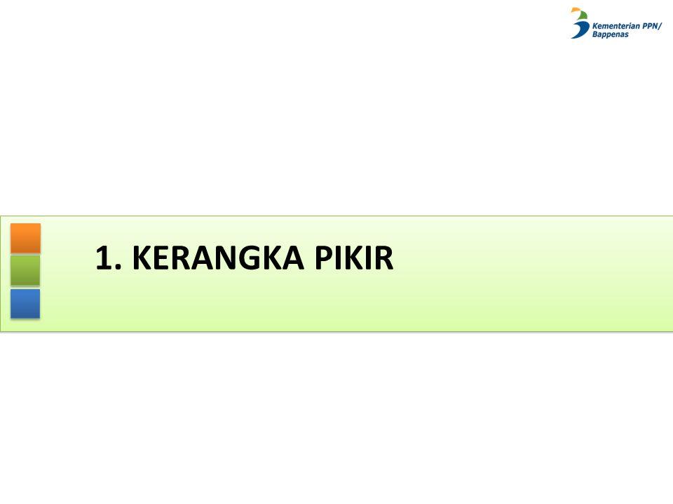 Pentahapan Pembangunan RPJPN 2005-2025 10 RPJM 1 (2005 – 2009) RPJM 2 (2010– 2014) RPJM 4 (2020– 2025) RPJM 3 (2015– 2019) Visi Pembangunan 2005-2025: Indonesia yang Mandiri, Maju, Adil dan Makmur Visi Pembangunan 2005-2025: Indonesia yang Mandiri, Maju, Adil dan Makmur
