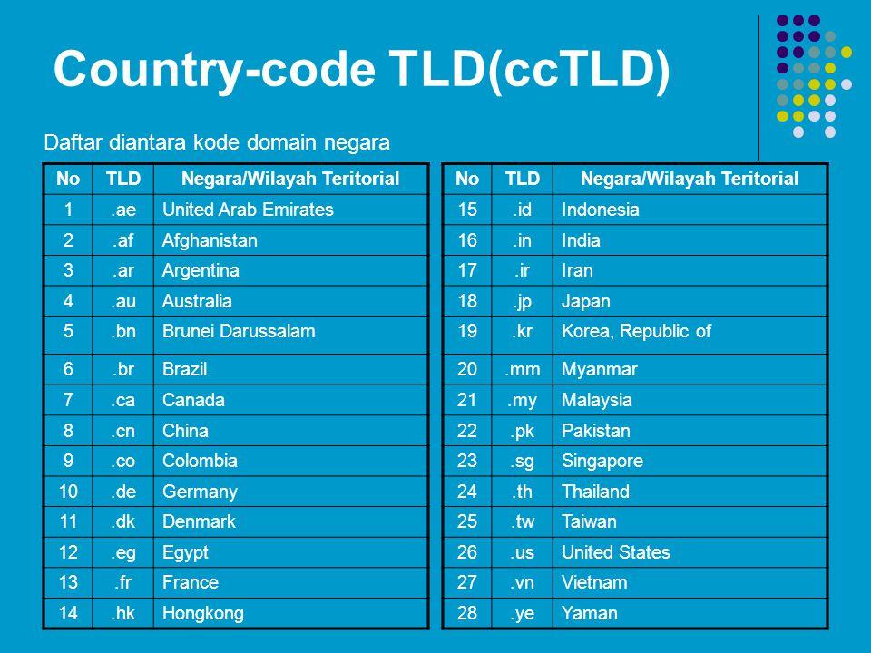 Country-code TLD(ccTLD) NoTLDNegara/Wilayah Teritorial 1.aeUnited Arab Emirates 2.afAfghanistan 3.arArgentina 4.auAustralia 5.bnBrunei Darussalam 6.brBrazil 7.caCanada 8.cnChina 9.coColombia 10.deGermany 11.dkDenmark 12.egEgypt 13.frFrance 14.hkHongkong Daftar diantara kode domain negara NoTLDNegara/Wilayah Teritorial 15.idIndonesia 16.inIndia 17.irIran 18.jpJapan 19.krKorea, Republic of 20.mmMyanmar 21.myMalaysia 22.pkPakistan 23.sgSingapore 24.thThailand 25.twTaiwan 26.usUnited States 27.vnVietnam 28.yeYaman