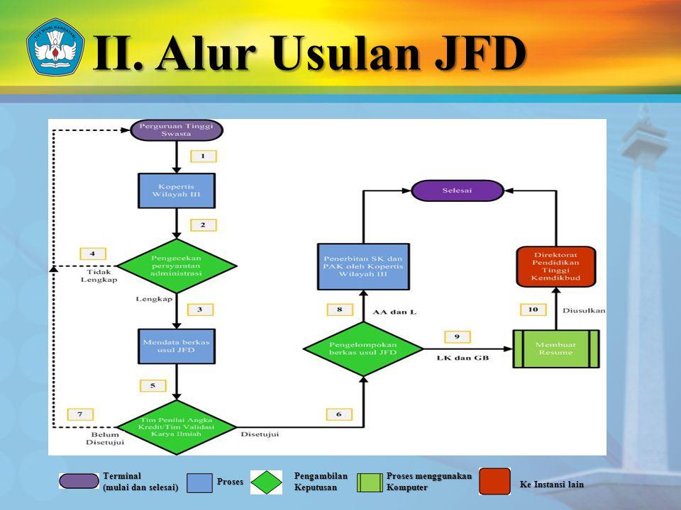 II. Alur Usulan JFD Terminal (mulai dan selesai) Proses Pengambilan Keputusan Proses menggunakan Komputer Ke Instansi lain