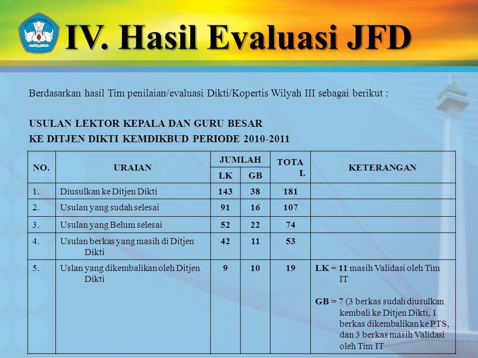 IV. Hasil Evaluasi JFD Berdasarkan hasil Tim penilaian/evaluasi Dikti/Kopertis Wilyah III sebagai berikut : USULAN LEKTOR KEPALA DAN GURU BESAR KE DIT