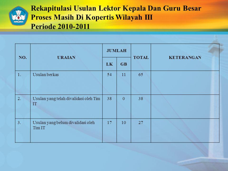 Rekapitulasi Usulan Lektor Kepala Dan Guru Besar Proses Masih Di Kopertis Wilayah III Periode 2010-2011 NO.URAIAN JUMLAH TOTALKETERANGAN LKGB 1.Usulan