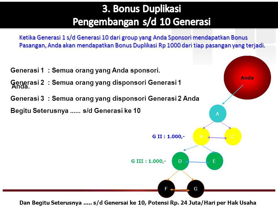 Bonus Sponsor Rp.50.000,- ( Cash Rp.30.000 + Deposit Pulsa Rp.