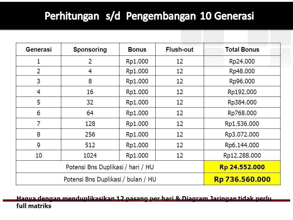 Ketika Generasi 1 s/d Generasi 10 dari group yang Anda Sponsori mendapatkan Bonus Pasangan, Anda akan mendapatkan Bonus Duplikasi Rp 1000 dari tiap pasangan yang terjadi.