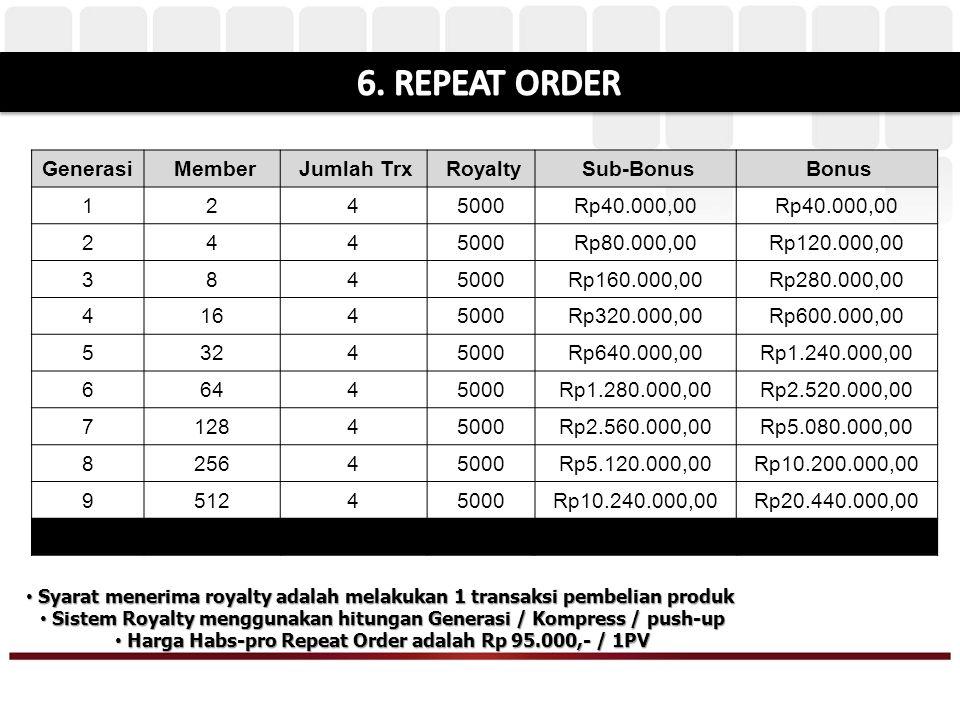 Bonus Repeat Order bulanan yang didapat dari total transaksi pulsa & payment yang terjadi di group Anda sampai dengan 10 Generasi Kompres.