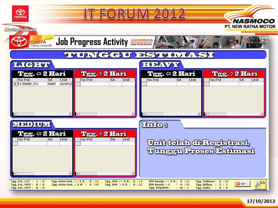 17/10/201217/10/2012 ProblemRootcauseKaizen Activity Tunggu Kelengkapan dokumen Asuransi lama Tunggu Kirim Dokumen lama Tidak ada visualisasi status d