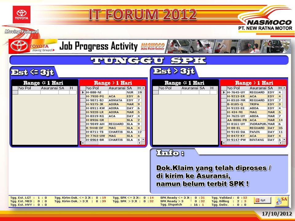 17/10/201217/10/2012 ProblemRootcauseKaizen Activity Lead Time Insurance Approval lama 1.Tidak ada penegasan ketentuan LT penerbitan SPK 2.Tidak ada m