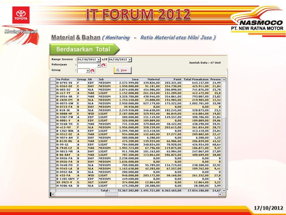 17/10/201217/10/2012 Berdasarkan WO Berdasarkan Group Berdasarkan Total