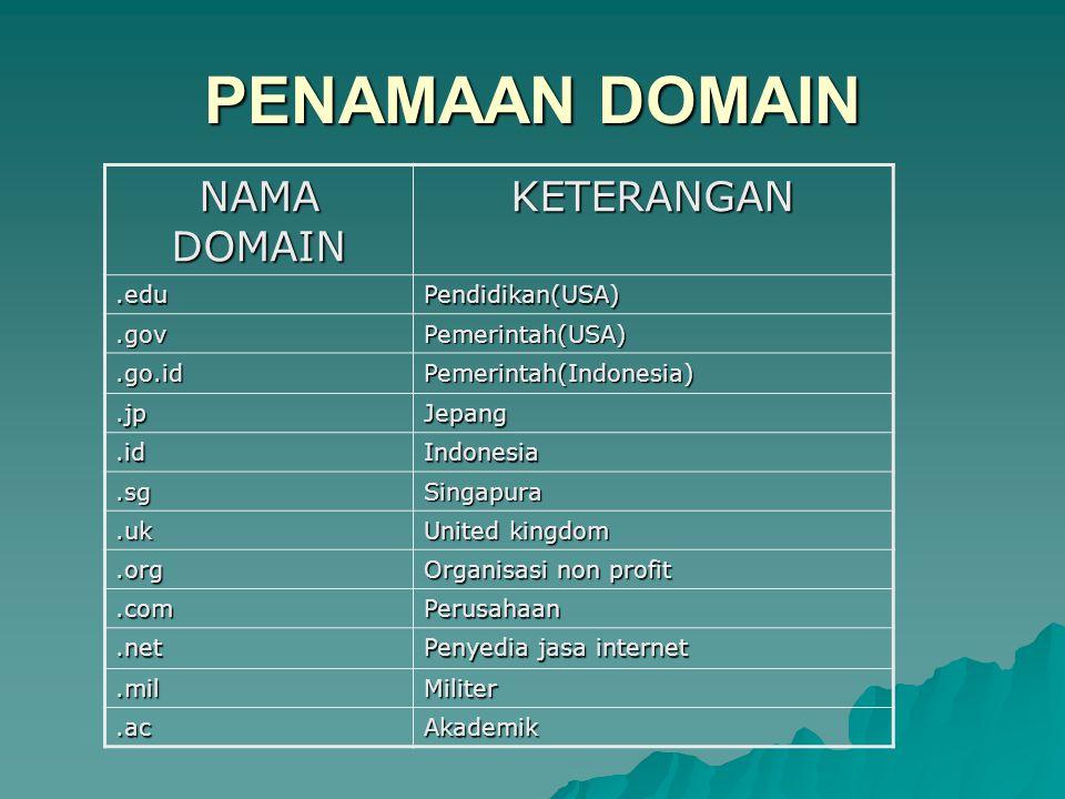 PENAMAAN DOMAIN NAMA DOMAIN KETERANGAN.eduPendidikan(USA).govPemerintah(USA).go.idPemerintah(Indonesia).jpJepang.idIndonesia.sgSingapura.uk United kin