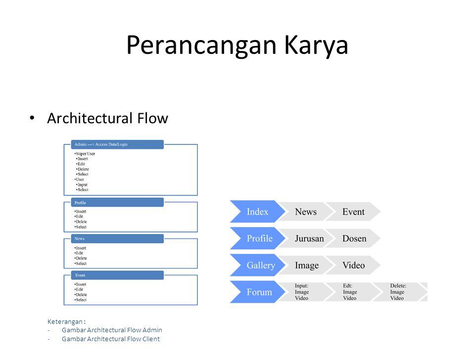 Perancangan Karya • Architectural Flow Keterangan : -Gambar Architectural Flow Admin -Gambar Architectural Flow Client
