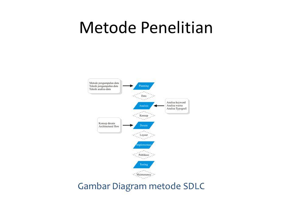 Metode Penelitian Gambar Diagram metode SDLC
