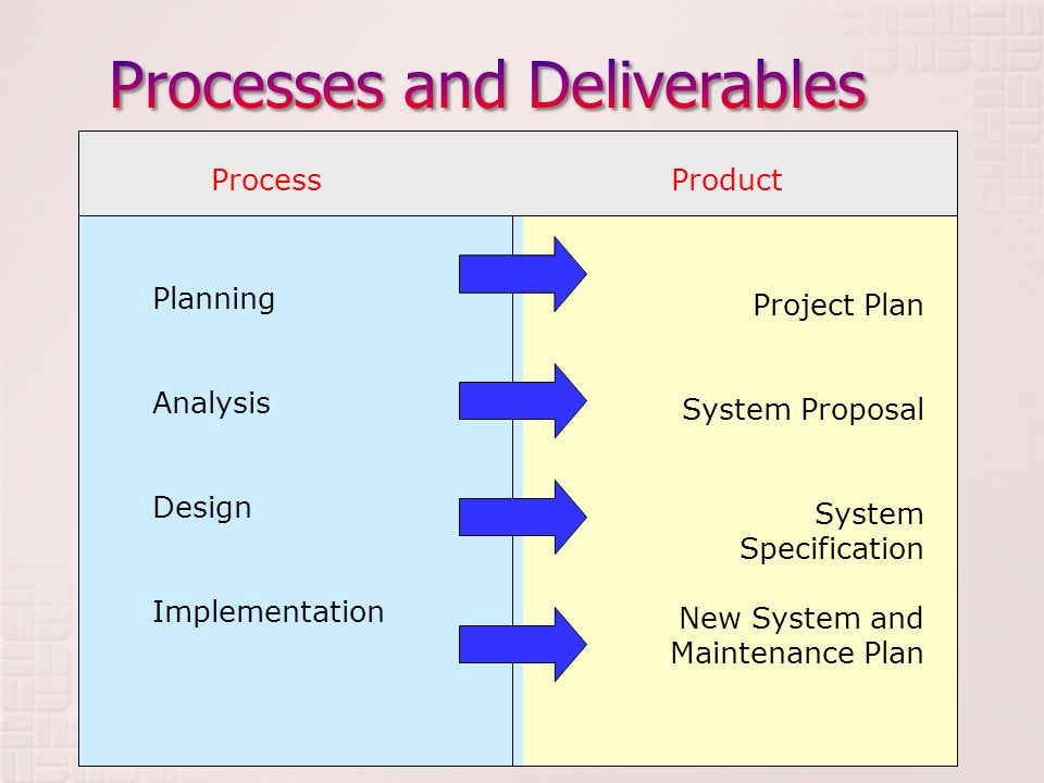 ProcessProduct Planning Analysis Design Implementation Project Plan System Proposal System Specification New System and Maintenance Plan