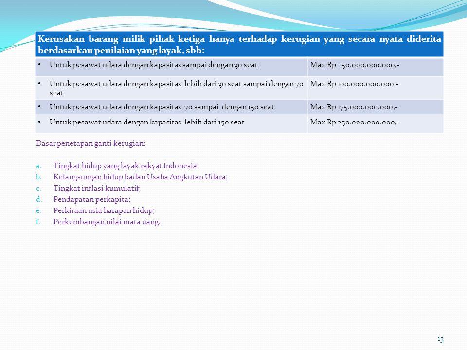 Dasar penetapan ganti kerugian: a. Tingkat hidup yang layak rakyat Indonesia; b. Kelangsungan hidup badan Usaha Angkutan Udara; c. Tingkat inflasi kum
