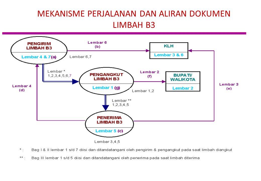 Penyimpanan Limbah B3 adalah kegiatan menyimpan limbah B3 yang dilakukan oleh penghasil dan/atau pengumpul dan/atau pemanfaat dan/atau pengolah dan/at