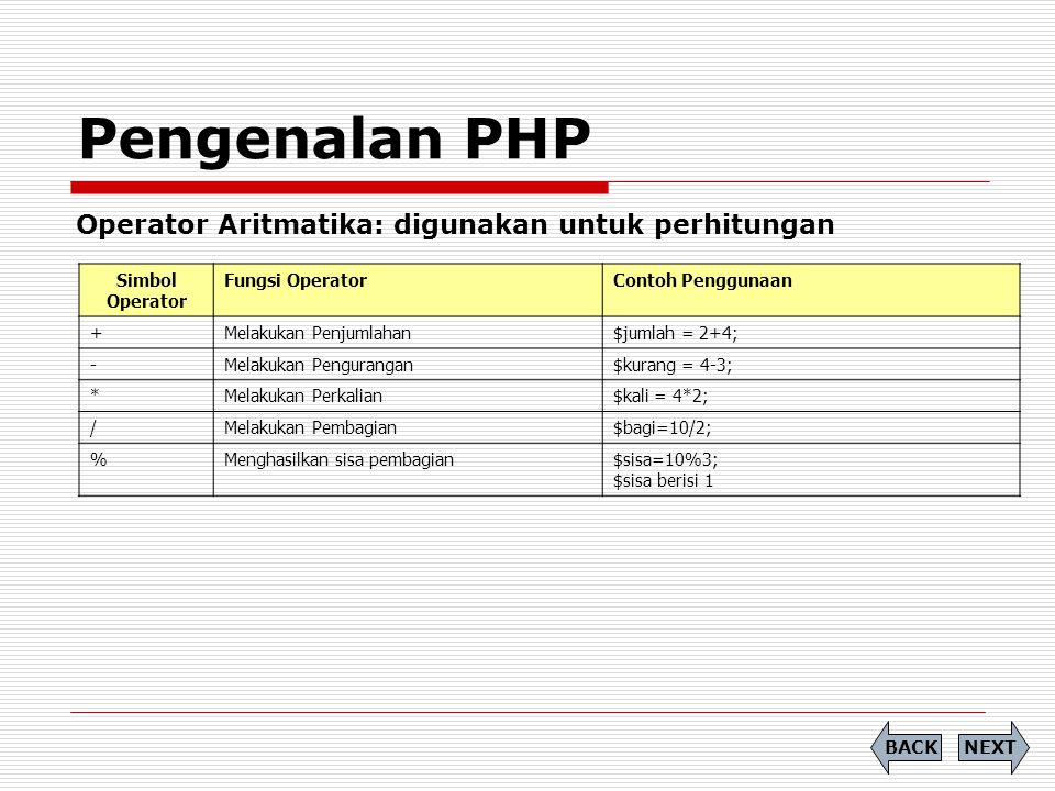 Pengenalan PHP Operator Aritmatika: digunakan untuk perhitungan NEXTBACK Simbol Operator Fungsi OperatorContoh Penggunaan +Melakukan Penjumlahan$jumla