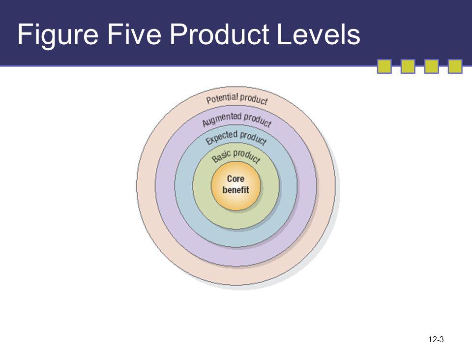 Five Product Level •Core Benefit (Manfaat inti) Jasa atau manfaat inti sesungguhnya yang dibeli dan diperoleh konsumen.