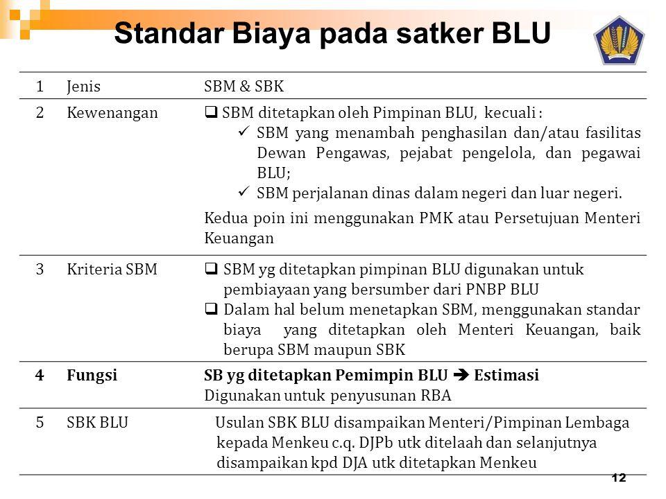 Standar Biaya pada satker BLU 1Jenis SBM & SBK 2Kewenangan  SBM ditetapkan oleh Pimpinan BLU, kecuali :  SBM yang menambah penghasilan dan/atau fasi