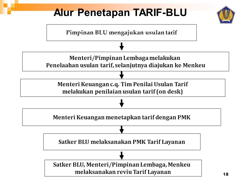 Menteri/Pimpinan Lembaga melakukan Penelaahan usulan tarif, selanjutnya diajukan ke Menkeu Pimpinan BLU mengajukan usulan tarif Menteri Keuangan menet