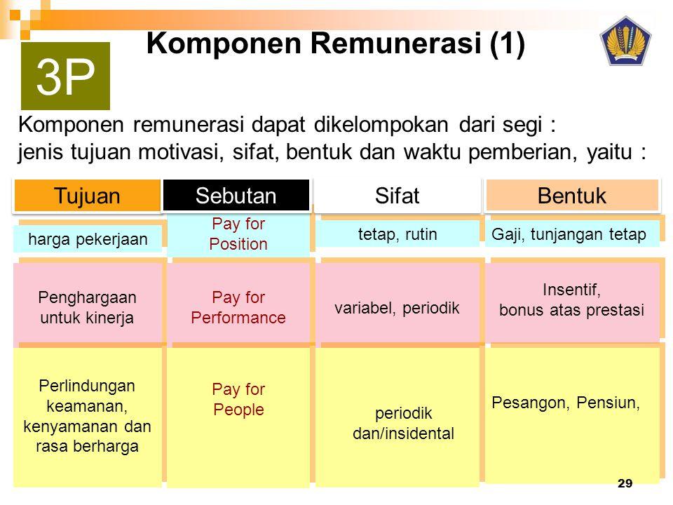 Komponen Remunerasi (1) Komponen remunerasi dapat dikelompokan dari segi : jenis tujuan motivasi, sifat, bentuk dan waktu pemberian, yaitu : Tujuan Pe