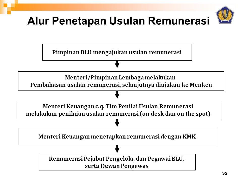 Alur Penetapan Usulan Remunerasi Menteri/Pimpinan Lembaga melakukan Pembahasan usulan remunerasi, selanjutnya diajukan ke Menkeu Pimpinan BLU mengajuk