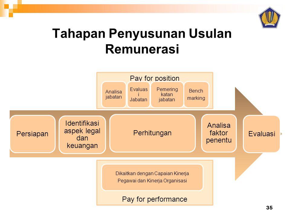 Tahapan Penyusunan Usulan Remunerasi 35 Pay for position Persiapan Identifikasi aspek legal dan keuangan Perhitungan Analisa faktor penentu Evaluasi A