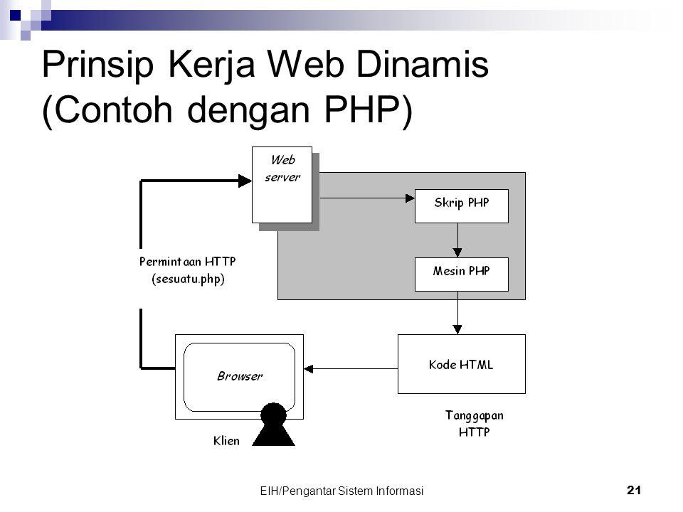 EIH/Pengantar Sistem Informasi 21 Prinsip Kerja Web Dinamis (Contoh dengan PHP)