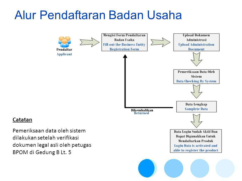 Alur Pendaftaran Badan Usaha Catatan Pemeriksaan data oleh sistem dilakukan setelah verifikasi dokumen legal asli oleh petugas BPOM di Gedung B Lt.
