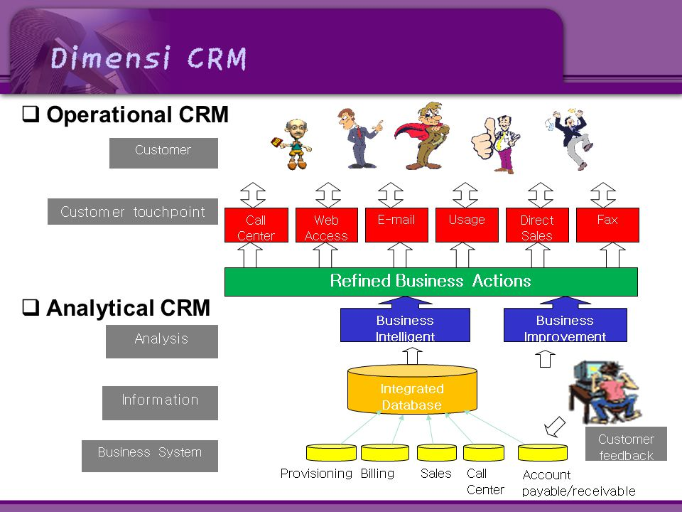 Dimensi CRM  Operational CRM Call Center Web Access E-mailUsageDirect Sales Fax Refined Business Actions Customer Customer touchpoint  Analytical CR