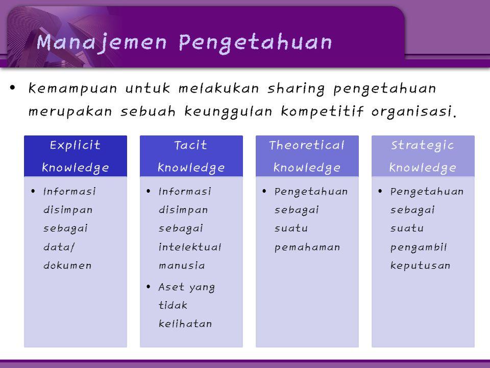 Manajemen Pengetahuan • Kemampuan untuk melakukan sharing pengetahuan merupakan sebuah keunggulan kompetitif organisasi. Explicit Kno wledge • Informa