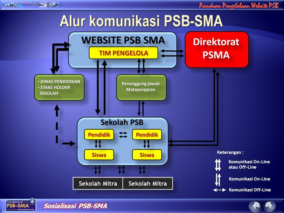 Keterangan : Komunikasi On-Line atau Off-Line Komunikasi On-Line Komunikasi Off-Line