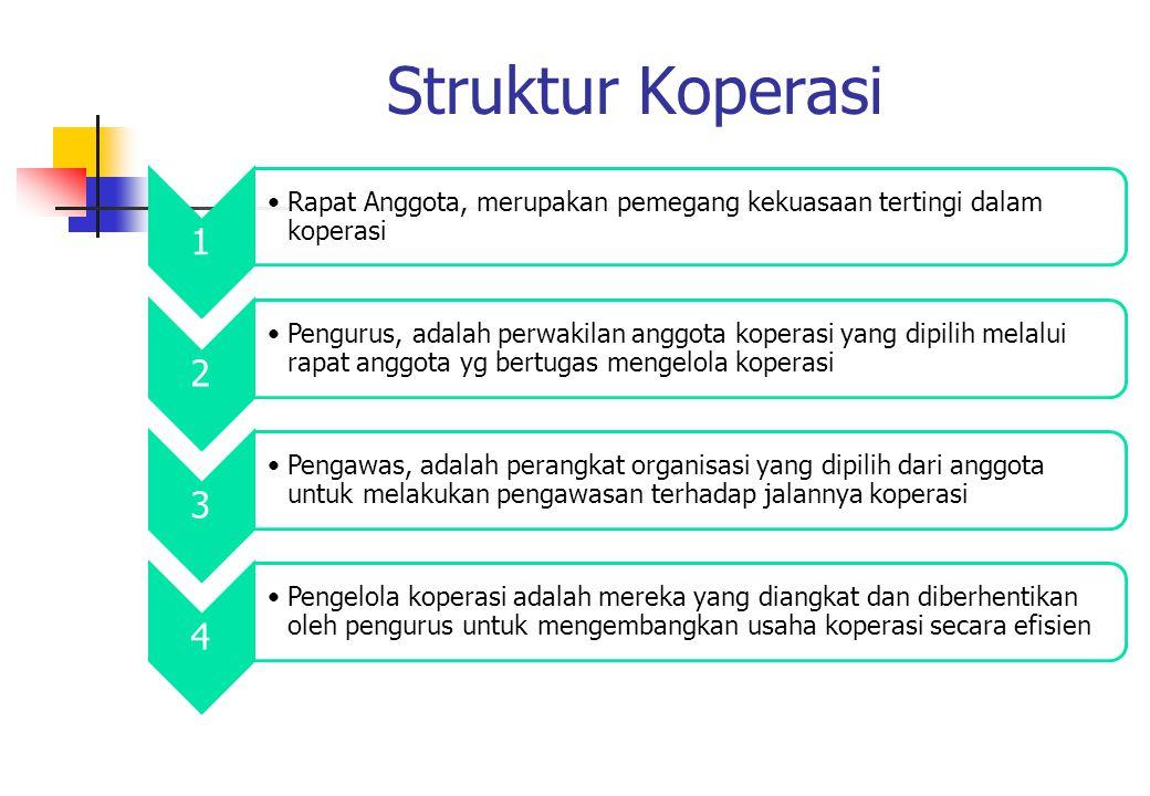 Struktur Koperasi 1 •Rapat Anggota, merupakan pemegang kekuasaan tertingi dalam koperasi 2 •Pengurus, adalah perwakilan anggota koperasi yang dipilih