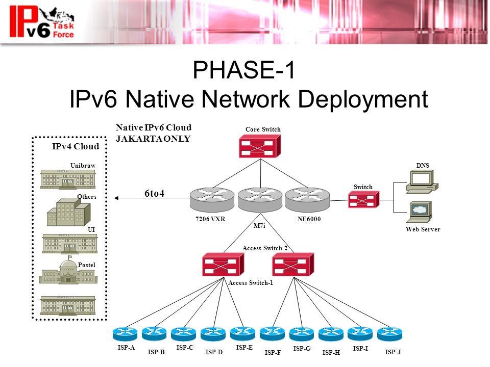 PHASE-1 IPv6 Native Network Deployment 6to4 Core Switch Access Switch-1 Access Switch-2 DNS Web Server Switch ISP-AISP-E ISP-D ISP-C ISP-BISP-J ISP-I ISP-H ISP-G ISP-F 7206 VXR M7i NE6000 ITB Unibraw UI Postel Others IPv4 Cloud Native IPv6 Cloud JAKARTA ONLY