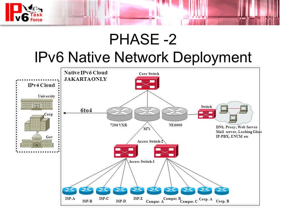 PHASE -2 IPv6 Native Network Deployment University Gov Corp IPv4 Cloud 6to4 Core Switch Access Switch-1 Access Switch-2 Switch ISP-AISP-E ISP-D ISP-C