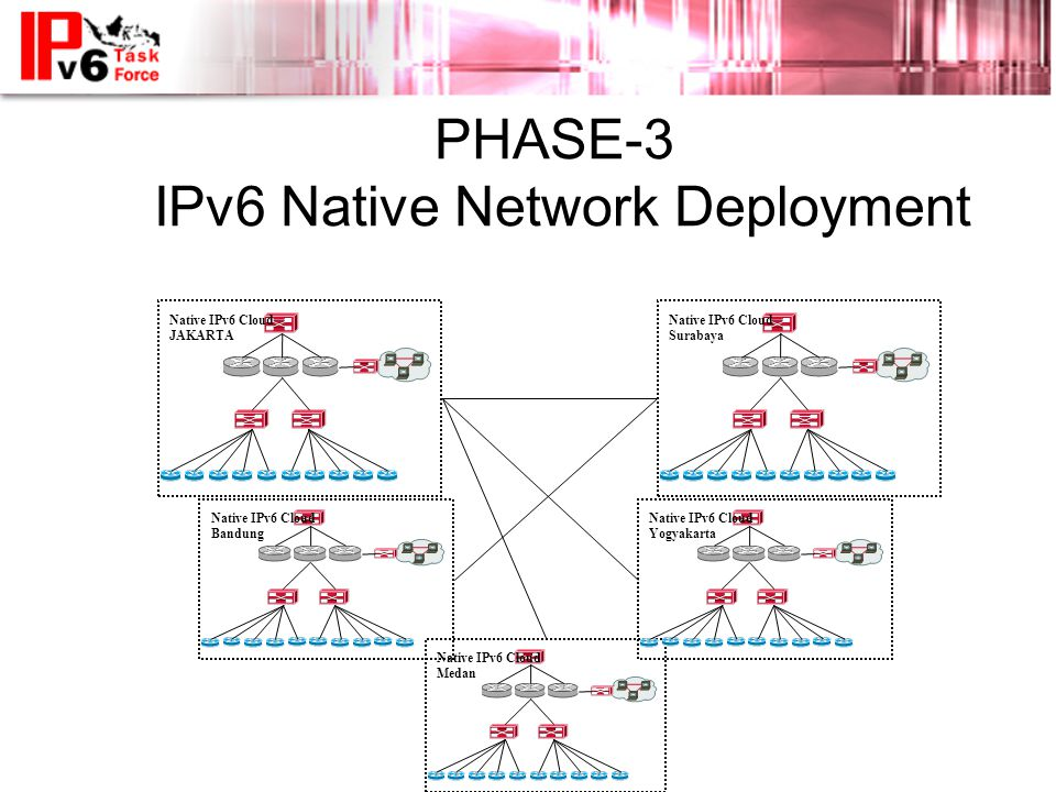 PHASE-3 IPv6 Native Network Deployment Native IPv6 Cloud JAKARTA Native IPv6 Cloud Medan Native IPv6 Cloud Bandung Native IPv6 Cloud Surabaya Native IPv6 Cloud Yogyakarta