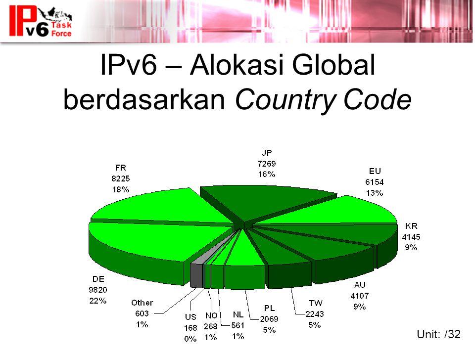 IPv6 – Alokasi Global berdasarkan Country Code Unit: /32