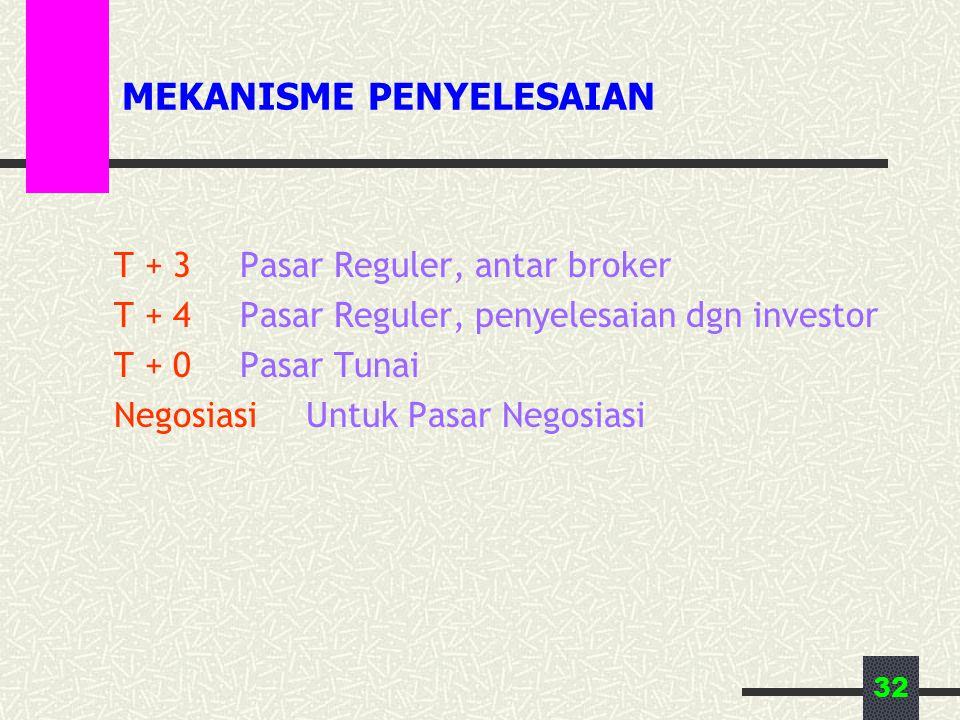 32 MEKANISME PENYELESAIAN T + 3Pasar Reguler, antar broker T + 4Pasar Reguler, penyelesaian dgn investor T + 0Pasar Tunai NegosiasiUntuk Pasar Negosiasi