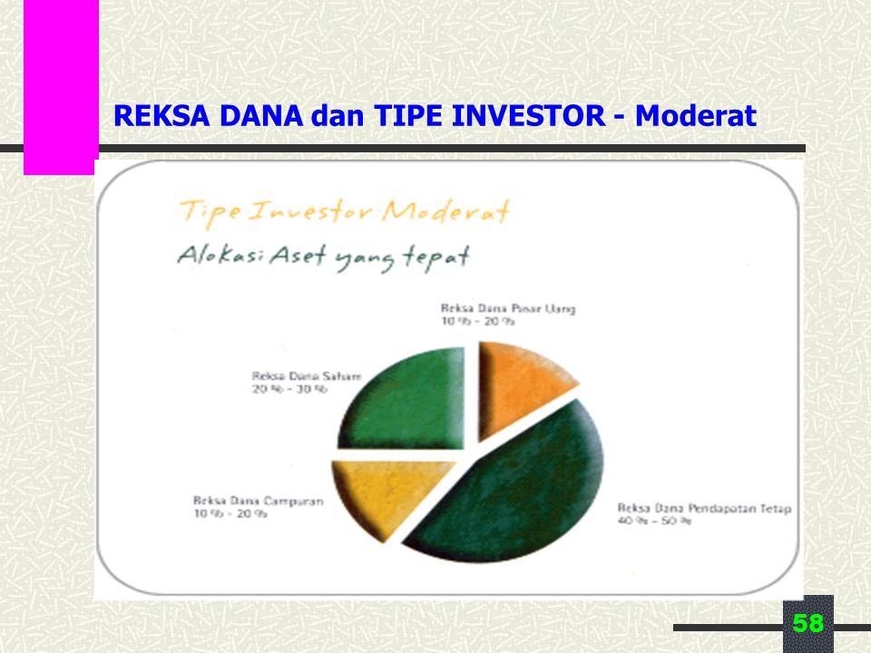 58 REKSA DANA dan TIPE INVESTOR - Moderat