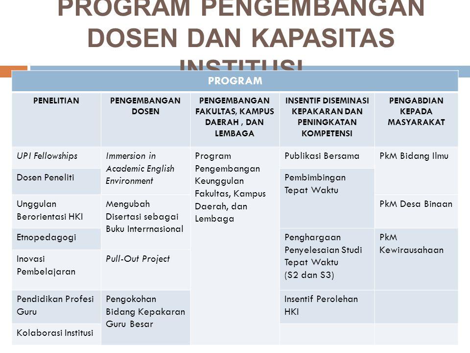 PROGRAM PENELITIANPENGEMBANGAN DOSEN PENGEMBA NGAN FAKULTAS, KAMPUS DAERAH, DAN LEMBAGA INSENTIF DISEMINASI KEPAKARAN DAN PENINGKATAN KOMPETENSI PENGABDIAN KEPADA MASYARAKAT Bersama Mitra Luar NegeriInsentif Seminar/ Konferensi Pembinaan Dosen Muda Penguatan Kompetensi Kependidikan Dasaran Hibah Peningkatan Mutu Pembelajaran Penelitian Unggulan Pengembangan Kelompok Bidang Ilmu