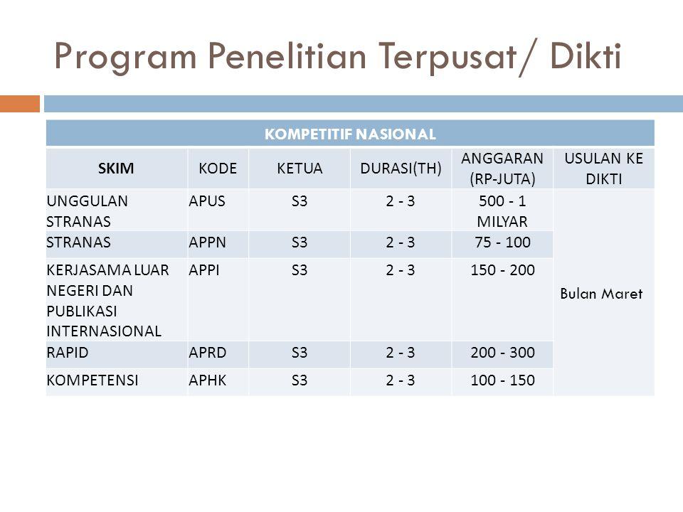 Program Penelitian Terpusat/ Dikti KOMPETITIF NASIONAL SKIMKODEKETUADURASI(TH) ANGGARAN (RP-JUTA) USULAN KE DIKTI UNGGULAN STRANAS APUSS32 - 3500 - 1