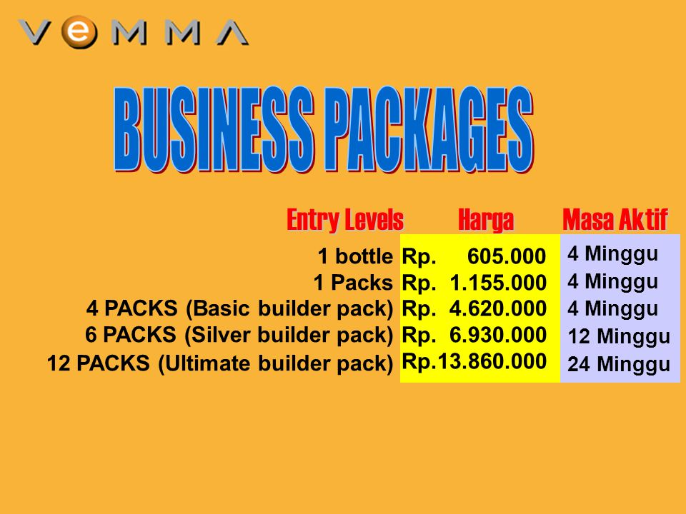 3 1 bottle 1 Packs 4 PACKS (Basic builder pack) 6 PACKS (Silver builder pack) 12 PACKS (Ultimate builder pack) Entry Levels Harga Masa Aktif Rp.