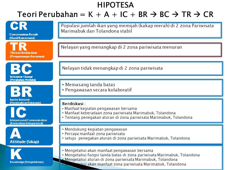 CR Conservation Result (Hasil Konservasi) K Knowledge (Pengetahuan) A Attitude (Sikap) IC Interpersonal Communication (Komunikasi Interpersonal) BR Ba