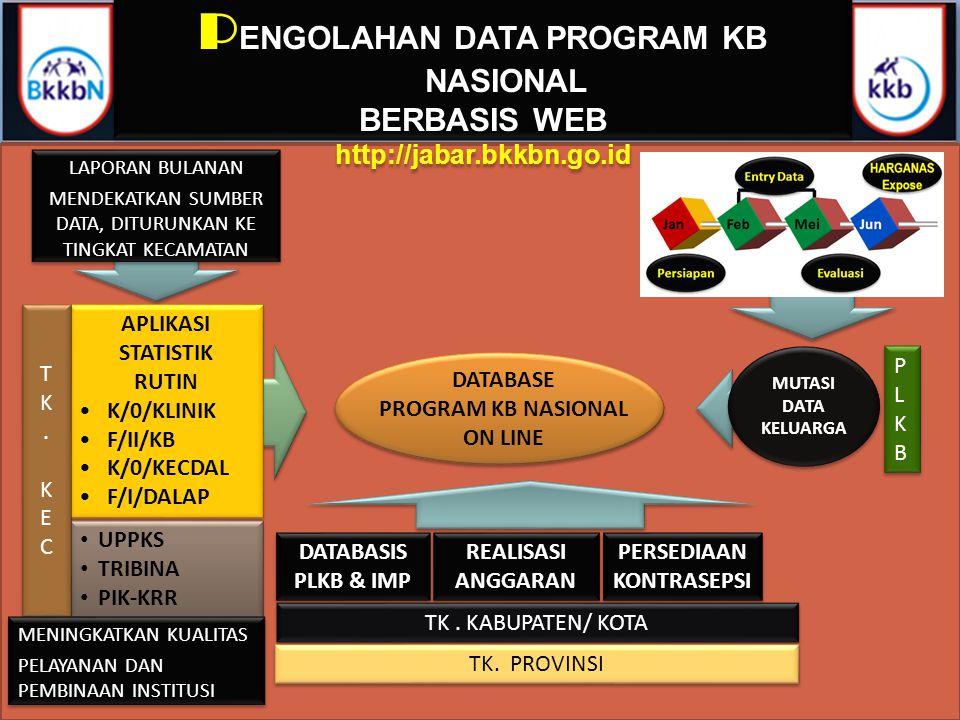 APLIKASI STATISTIK RUTIN •K/0/KLINIK •F/II/KB •K/0/KECDAL •F/I/DALAP APLIKASI STATISTIK RUTIN •K/0/KLINIK •F/II/KB •K/0/KECDAL •F/I/DALAP DATABASE PRO