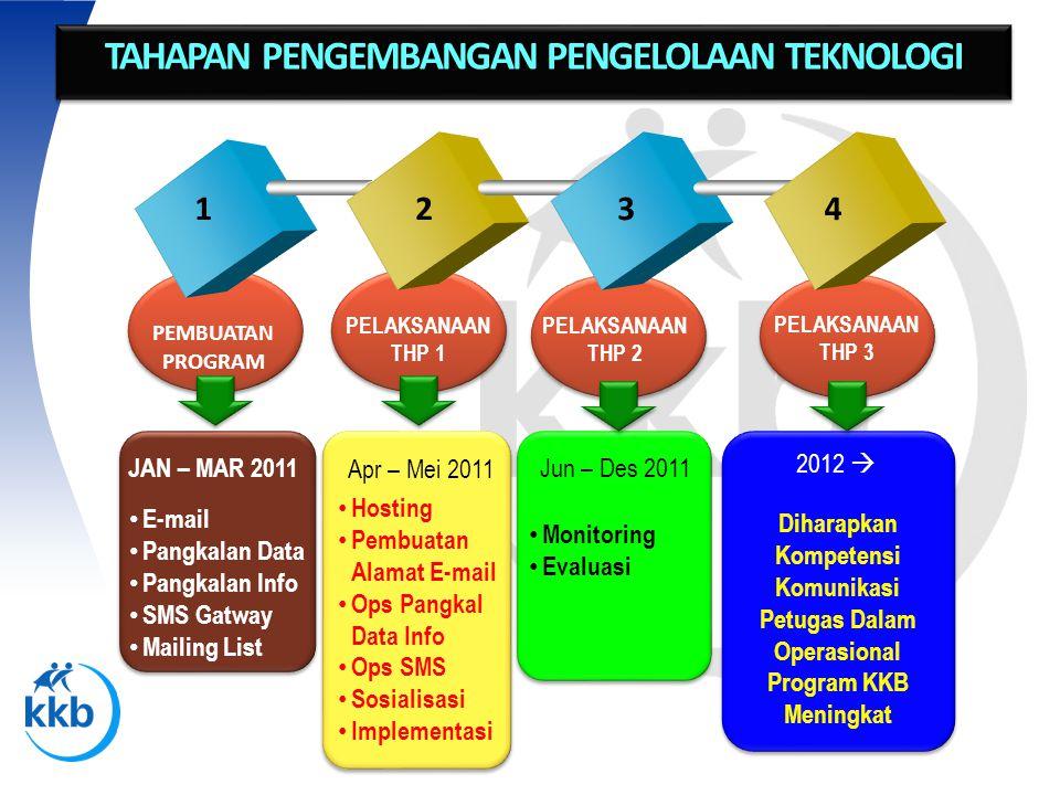 • Monitoring • Evaluasi Diharapkan Kompetensi Komunikasi Petugas Dalam Operasional Program KKB Meningkat Jun – Des 2011 2012  PELAKSANAAN THP 2 PELAK