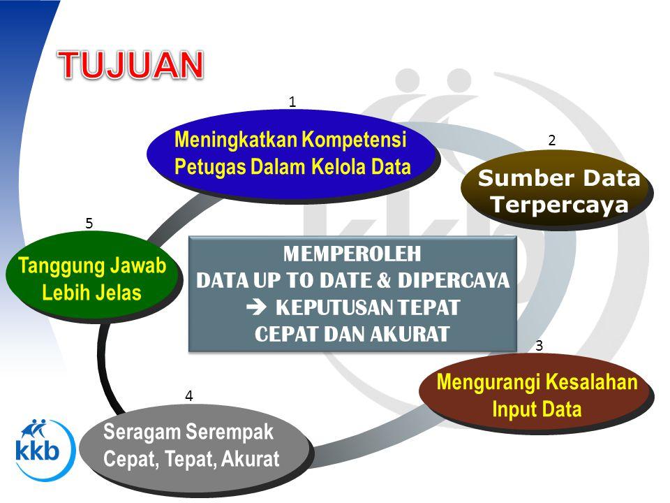 PENYEDIAAN DATA & INFORMASI BAGI PENGELOLA PROGRAM KB PENYEDIAAN DATA & INFORMASI BAGI PENGELOLA PROGRAM KB STATISTIK RUTIN STATISTIK RUTIN SURVEY PENELITIAN SENSUS SURVEY PENELITIAN SENSUS DATA YG BERKAITAN DENGAN INDIKATOR INPUT-PROSES-OUTPUT DATA YG BERKAITAN DENGAN INDIKATOR INPUT-PROSES-OUTPUT DATA YG BERKAITAN DENGAN INDIKATOR OUTPUT-DAMPAK DATA YG BERKAITAN DENGAN INDIKATOR OUTPUT-DAMPAK DATA:SESUATU YG DAPAT MEMBERIKAN GAMBARAN TTG.