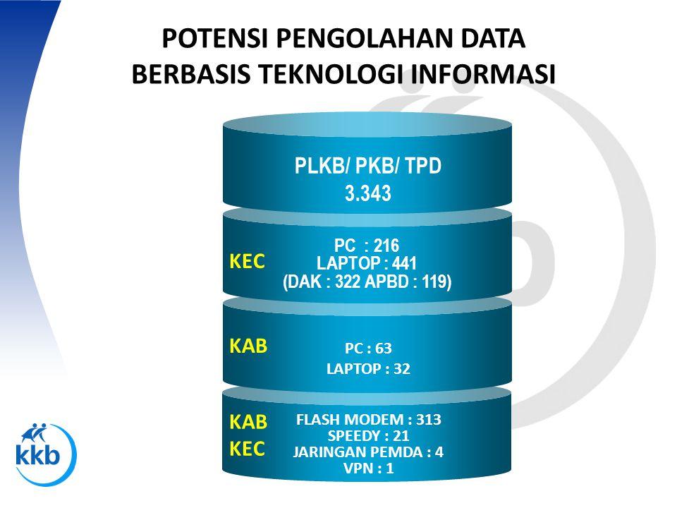 P engelolaan Teknologi RENCANA PENGEMBANGAN JARINGAN DATA DAN INFORMASI WEB BASE DATA SERVER BKKBN- JABAR GO ID DATA DAN INFO BIDANG-BAGIAN DATA DAN INFO BIDANG-BAGIAN DATA DAN INFO KEGIATAN SKPD KAB/ KOTA DATA DAN INFO KEGIATAN SKPD KAB/ KOTA DATA DAN INFO PUSTAKA DATA DAN INFO PUSTAKA DATA & INFO BERITA KB DATA & INFO BERITA KB DATA DAN INFO JURNAL WARTA KENCANA DATA DAN INFO JURNAL WARTA KENCANA DATA DAN INFO MITRA KERJA DATA DAN INFO MITRA KERJA E-MAIL CHATING TELE CONFERENCE KOMUNIKASI DIBANGUN SAMPAI PLKB/ PKB &TPD REPLIKASI DATA SIDUGA KEC – PUSAT REPLIKASI DATA SIDUGA KEC – PUSAT KAB/ KOTA KECAMATAN LAPORAN KAB/ KOTA KECAMATAN KOMUNIKASI