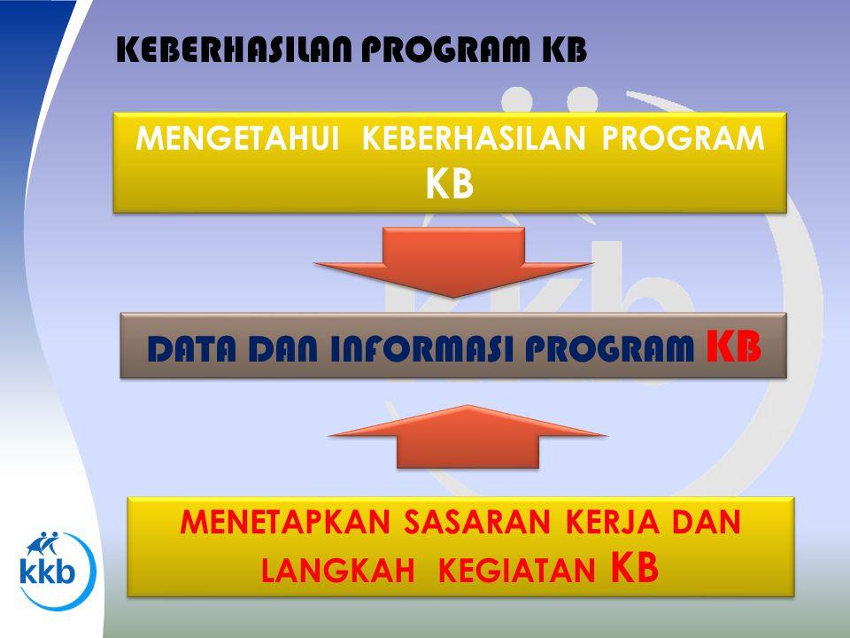 PELAYANAN I NFORMASI & D OKUMENTASI PROGRAM KB NASIONAL BERBASIS WEB http://jabar.bkkbn.go.id PELAYANAN I NFORMASI & D OKUMENTASI PROGRAM KB NASIONAL BERBASIS WEB http://jabar.bkkbn.go.id LOMBA  PENULISAN BERITA  PENULISAN ARTIKEL  INFO PROGRAM  UPPKS  FOTO DOKUMENTASI LOMBA  PENULISAN BERITA  PENULISAN ARTIKEL  INFO PROGRAM  UPPKS  FOTO DOKUMENTASI • PARTISIPASI TELECONFER ENCE DAN • PENILAIAN PLKB/ PKB DALAM E- LEARNING • PARTISIPASI TELECONFER ENCE DAN • PENILAIAN PLKB/ PKB DALAM E- LEARNING LOMBA DAN PENILAIAN ENTRY DATA MDK LOMBA DAN PENILAIAN ENTRY DATA MDK LOMBA KRETIFITAS REMAJA LOMBA PEMANFAAT AN BAHAN PUSTAKA & PEMBUATAN MEDIA PUSTAKA
